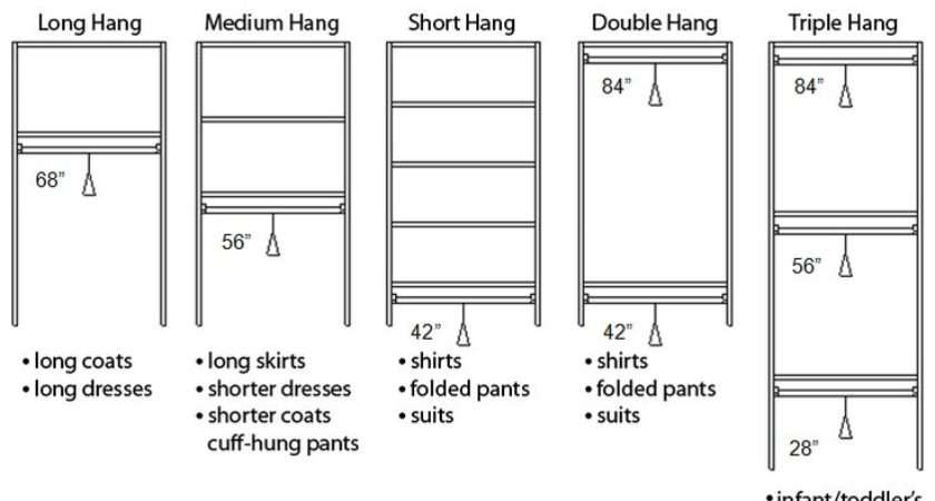 Hang Height Walk Closets Closet Ideas Standard Measurements