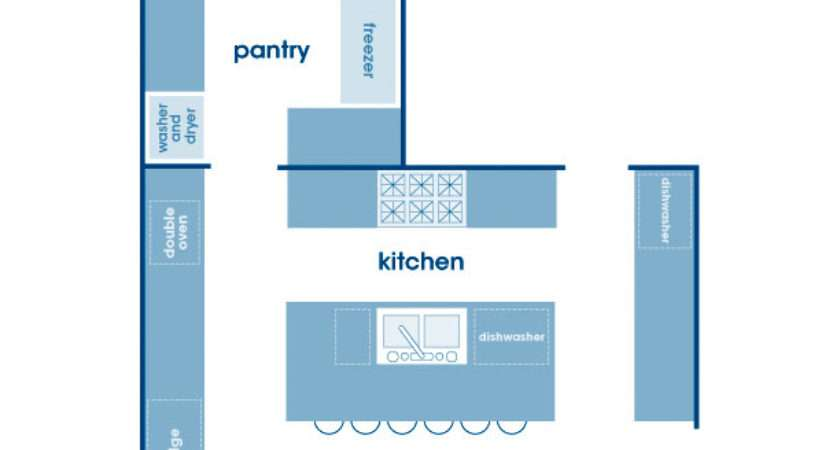Most Popular Kitchen Layout Design Create Your Cozy