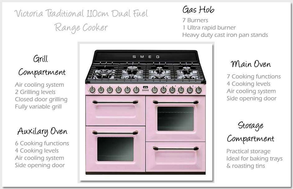 Smeg Victoria Traditional Dual Fuel Range Cooker Pink