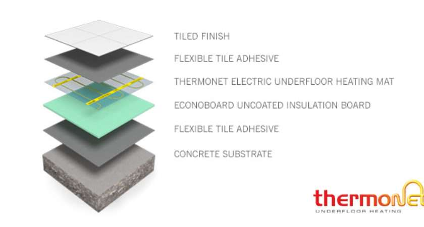 Thermonet Electric Underfloor Heating Concrete Substrate