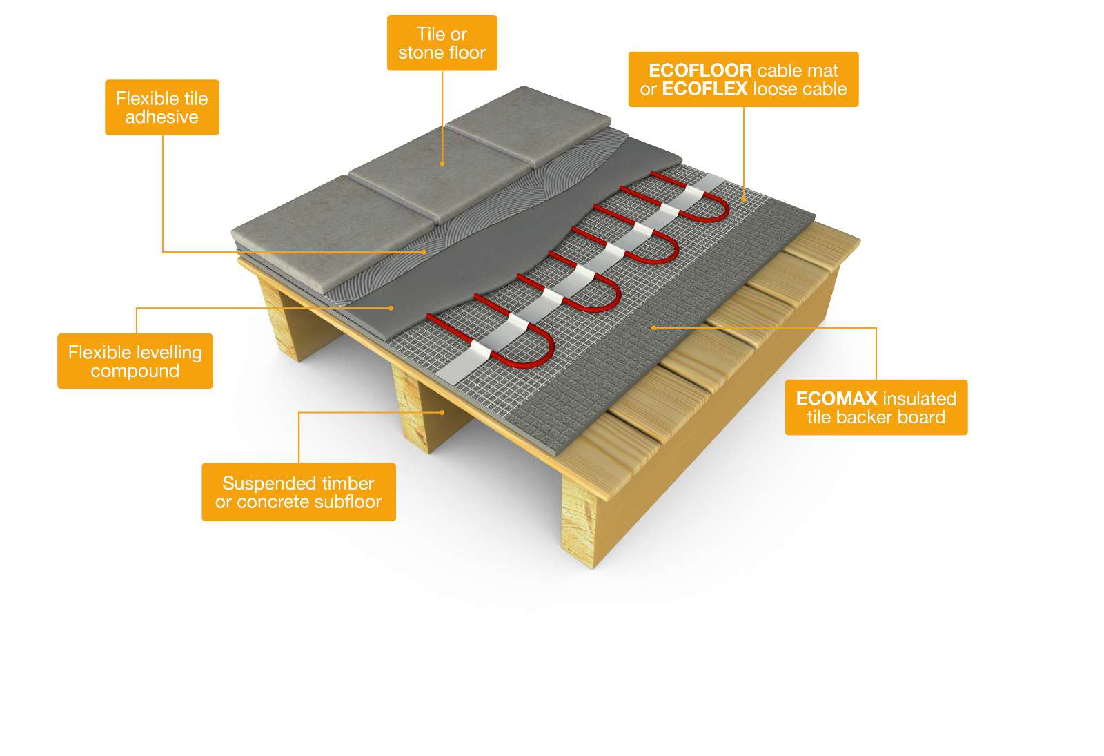 Underfloor Heating Ecofloor Systems Electric
